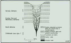 Fig 1: Cross section of extinct diatreme